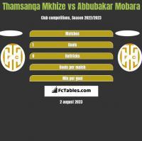 Thamsanqa Mkhize vs Abbubakar Mobara h2h player stats