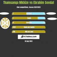 Thamsanqa Mkhize vs Ebrahim Seedat h2h player stats