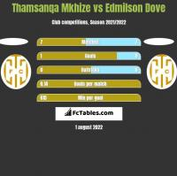 Thamsanqa Mkhize vs Edmilson Dove h2h player stats