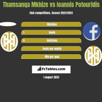 Thamsanqa Mkhize vs Ioannis Potouridis h2h player stats