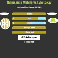 Thamsanqa Mkhize vs Lyle Lakay h2h player stats