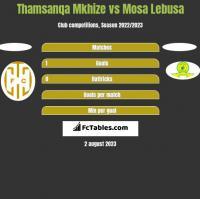 Thamsanqa Mkhize vs Mosa Lebusa h2h player stats