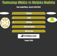 Thamsanqa Mkhize vs Motjeka Madisha h2h player stats