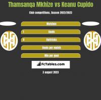 Thamsanqa Mkhize vs Keanu Cupido h2h player stats