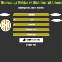 Thamsanqa Mkhize vs Nicholus Lukhubeni h2h player stats