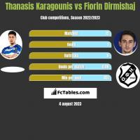 Thanasis Karagounis vs Fiorin Dirmishaj h2h player stats