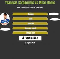 Thanasis Karagounis vs Milan Kocic h2h player stats
