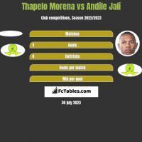 Thapelo Morena vs Andile Jali h2h player stats