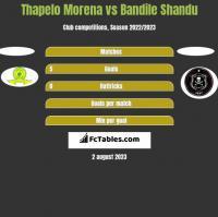 Thapelo Morena vs Bandile Shandu h2h player stats