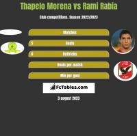 Thapelo Morena vs Rami Rabia h2h player stats