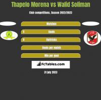 Thapelo Morena vs Walid Soliman h2h player stats