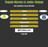 Thapelo Morena vs Junior Zindoga h2h player stats