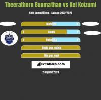 Theerathorn Bunmathan vs Kei Koizumi h2h player stats