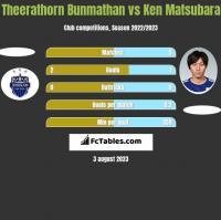 Theerathorn Bunmathan vs Ken Matsubara h2h player stats