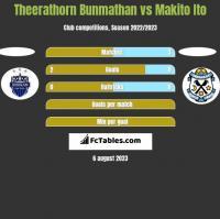 Theerathorn Bunmathan vs Makito Ito h2h player stats
