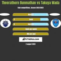 Theerathorn Bunmathan vs Takuya Wada h2h player stats