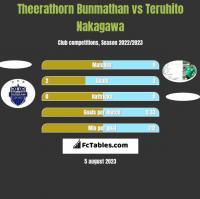 Theerathorn Bunmathan vs Teruhito Nakagawa h2h player stats