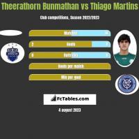 Theerathorn Bunmathan vs Thiago Martins h2h player stats