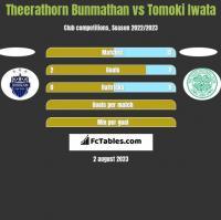 Theerathorn Bunmathan vs Tomoki Iwata h2h player stats