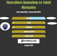 Theerathorn Bunmathan vs Yuichi Maruyama h2h player stats