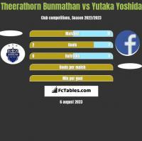 Theerathorn Bunmathan vs Yutaka Yoshida h2h player stats