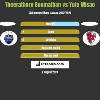 Theerathorn Bunmathan vs Yuto Misao h2h player stats