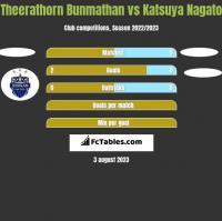 Theerathorn Bunmathan vs Katsuya Nagato h2h player stats