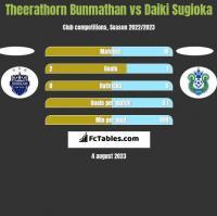 Theerathorn Bunmathan vs Daiki Sugioka h2h player stats