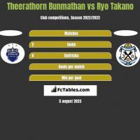 Theerathorn Bunmathan vs Ryo Takano h2h player stats
