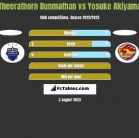 Theerathorn Bunmathan vs Yosuke Akiyama h2h player stats