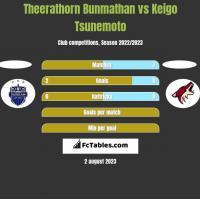 Theerathorn Bunmathan vs Keigo Tsunemoto h2h player stats