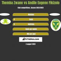 Themba Zwane vs Andile Eugene Fikizolo h2h player stats