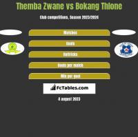 Themba Zwane vs Bokang Thlone h2h player stats