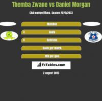 Themba Zwane vs Daniel Morgan h2h player stats