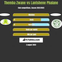 Themba Zwane vs Lantshene Phalane h2h player stats