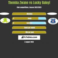 Themba Zwane vs Lucky Baloyi h2h player stats