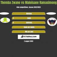 Themba Zwane vs Maloisane Ramasimong h2h player stats