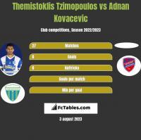 Themistoklis Tzimopoulos vs Adnan Kovacevic h2h player stats