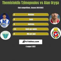 Themistoklis Tzimopoulos vs Alan Uryga h2h player stats