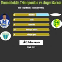 Themistoklis Tzimopoulos vs Angel Garcia h2h player stats