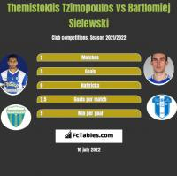Themistoklis Tzimopoulos vs Bartłomiej Sielewski h2h player stats