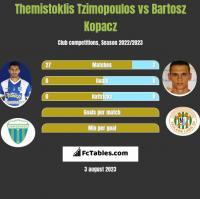 Themistoklis Tzimopoulos vs Bartosz Kopacz h2h player stats