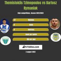 Themistoklis Tzimopoulos vs Bartosz Rymaniak h2h player stats