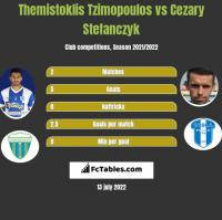 Themistoklis Tzimopoulos vs Cezary Stefanczyk h2h player stats