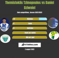 Themistoklis Tzimopoulos vs Daniel Dziwniel h2h player stats