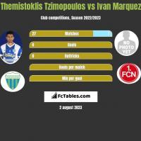 Themistoklis Tzimopoulos vs Ivan Marquez h2h player stats