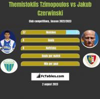 Themistoklis Tzimopoulos vs Jakub Czerwinski h2h player stats