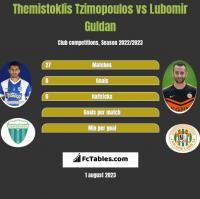 Themistoklis Tzimopoulos vs Lubomir Guldan h2h player stats