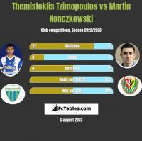 Themistoklis Tzimopoulos vs Martin Konczkowski h2h player stats