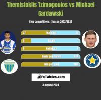 Themistoklis Tzimopoulos vs Michael Gardawski h2h player stats